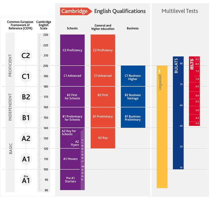 imgonline com ua Resize 7EJPaEVLMq9C - Кембриджские экзамены: как и зачем их сдавать